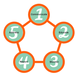 graphic five step compliance