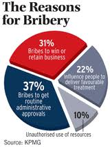 Bribery: A Quarter of the World's Population Is Participating